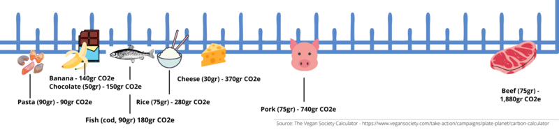 Infographic showing the carbon footprint of various foods, on a scale ranging from a portion of pasta (90g CO2e) to a portion of beef (1880g CO2e)