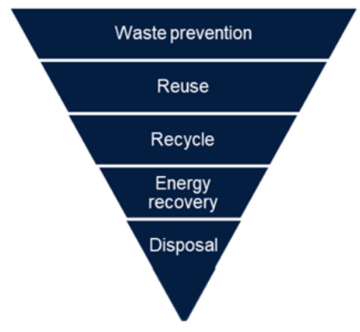 Waste hierarchy graphic