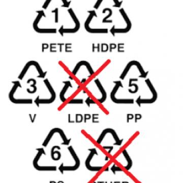 Guide illustrating plastic recycling logos